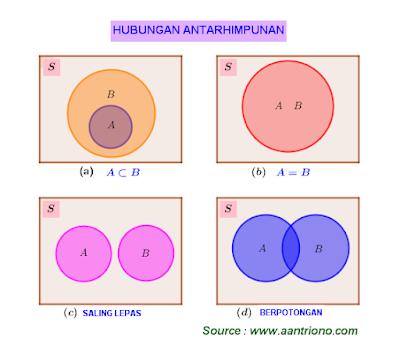 hubungan antarhimpunan dengan diagram venn