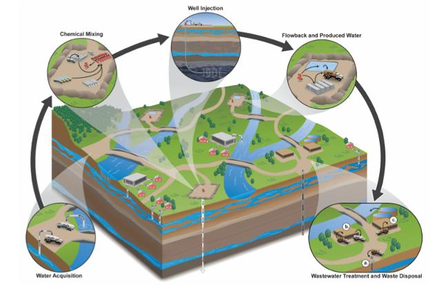 No Fracking En Valles Pasiegos La Investigaci 243 N De La Epa
