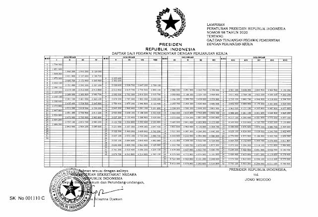 besaran gaji tunjangan pppk berdasarkan perpres nomor 98 tahun 2020 tomatalikuang.com