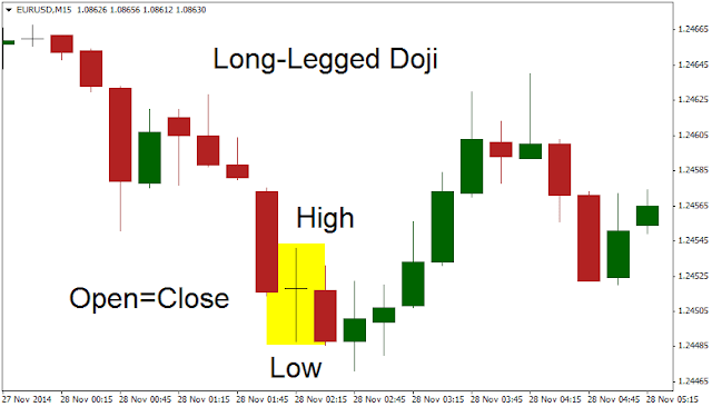 Long-Legged Doji In Chart