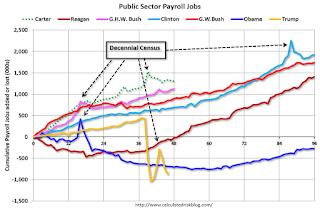 Nóminas del sector público
