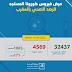 Coronavirus : Le bilan s'élève à 4569 cas confirmés 01/05/2020 16h00