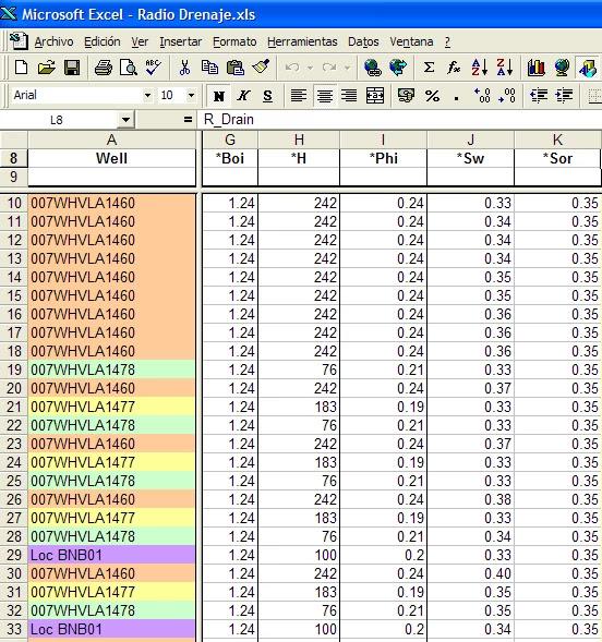 Propiedades Petrofísicas y de los Fluidos para pozos activos y a perforar