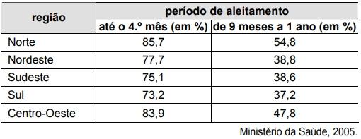 ENEM 2007: A tabela abaixo representa, nas diversas regiões do Brasil, a porcentagem de mães que, em 2005, amamentavam seus filhos nos primeiros meses de vida.
