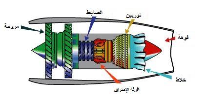 أجزاء المحرك النفاث