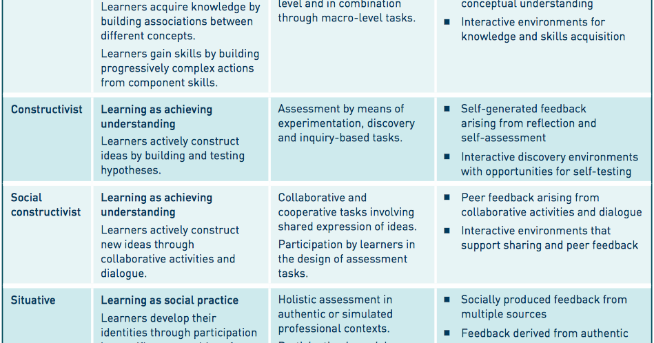 Assessment in the digital age