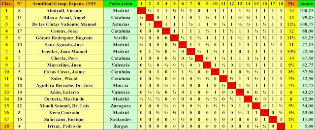 Clasificación final por orden de puntuación de la Semifinal del Campeonato de España de 1935