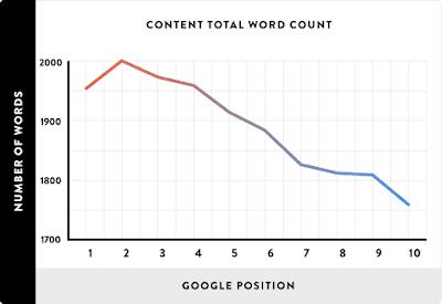 إنشاء-محتوى-مطول-ذو-جودة-عالية