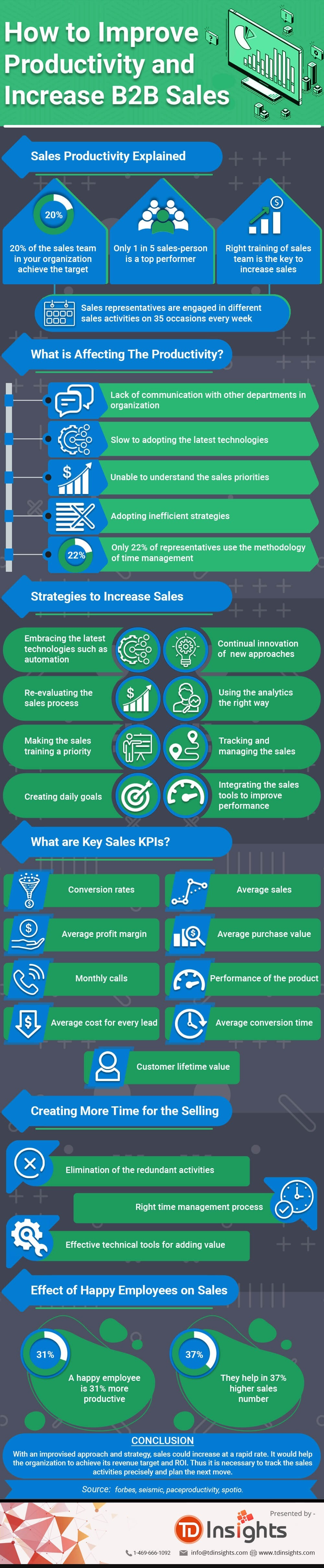 How to Improve Productivity and Increase B2B Sales #infographic #infographic