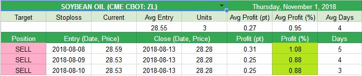 Close SOYBEAN OIL (CME CBOT: ZL) 0.27pt (0.95%)
