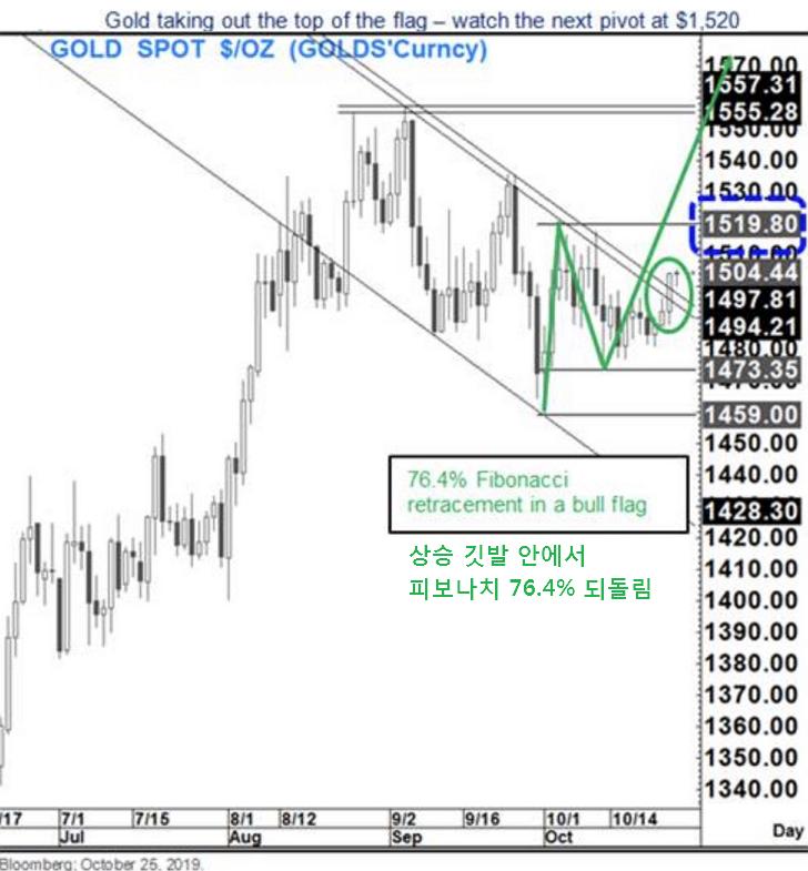 국제 금 시세 전망 : 결정적 단기 저항선 1520 달러