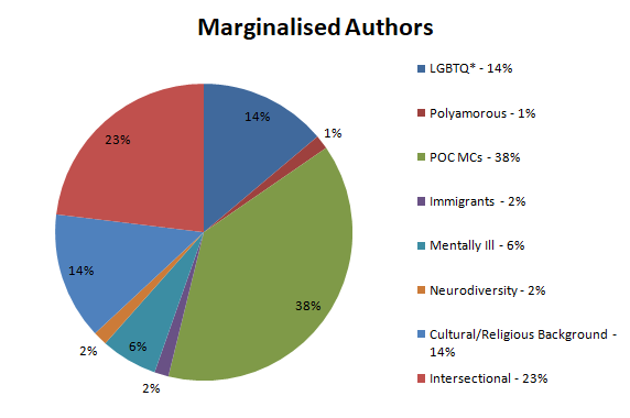Books By Marginalised Authors