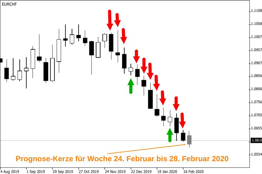 Kerzenchart zur Talfahrt des EUR/CHF-Kurses in den beiden ersten Monaten des Jahres 2020