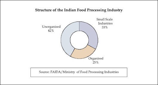 Top 5 Issues Keeping Food Processing Industries up at Night - SolutionBuggy-Best manufacturing B2B platform with 3000 + industrial consultants.