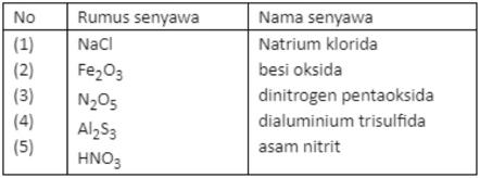 Tabel Diatas Berisi Rumus Senyawa Dan Nama Senyawa Kimia Pasangan Rumus Senyawa Mas Dayat