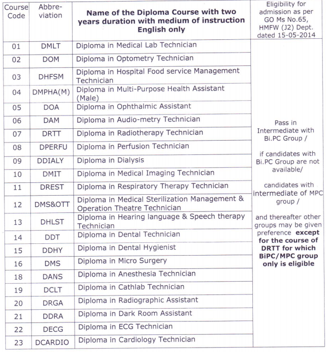 Admissions in to 2 year duration Para Medical Diploma