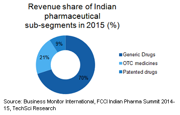 Top 10 PCD Pharma Companies For Franchise in India : Top 10 PCD