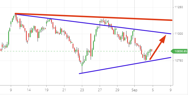 NiftyBank Nifty50 Weekly Expiry analysis for 5th Sep 2019