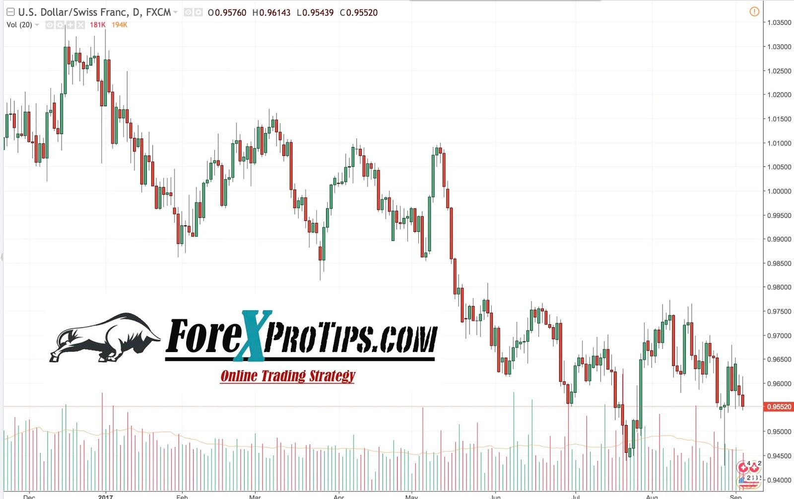 Forex market newsletter