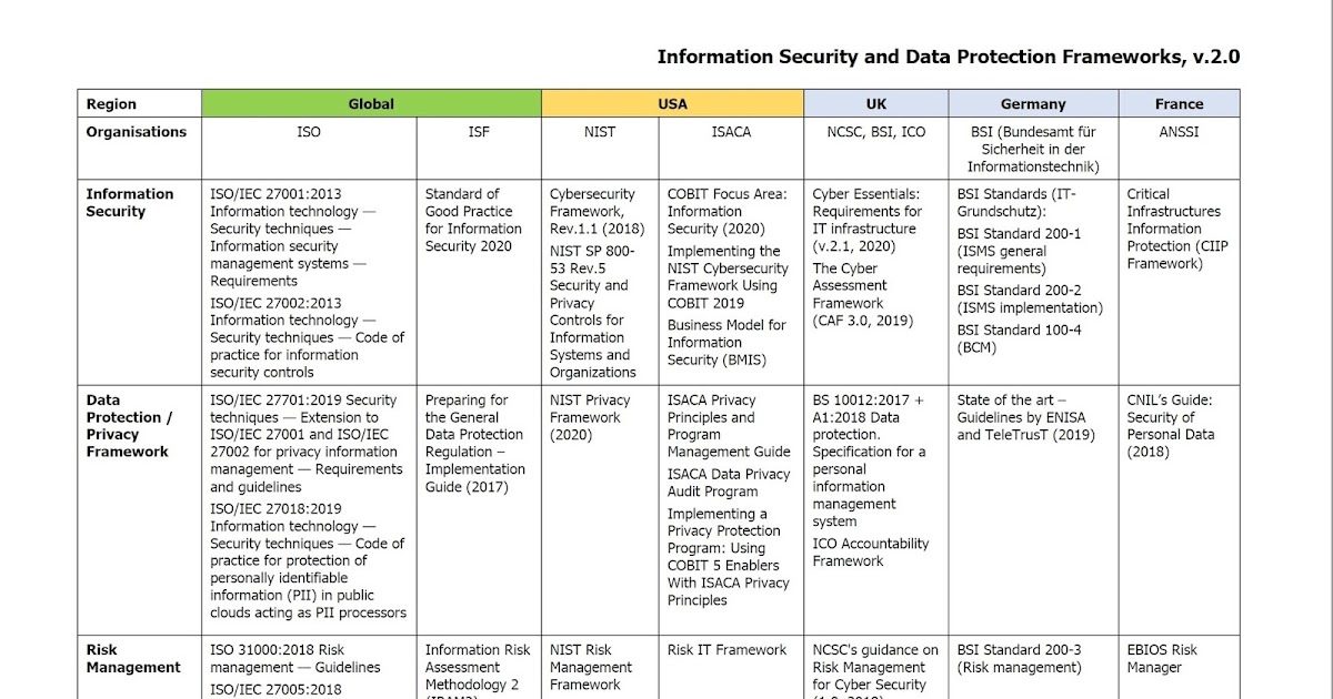 Information Security and Data Protection Frameworks