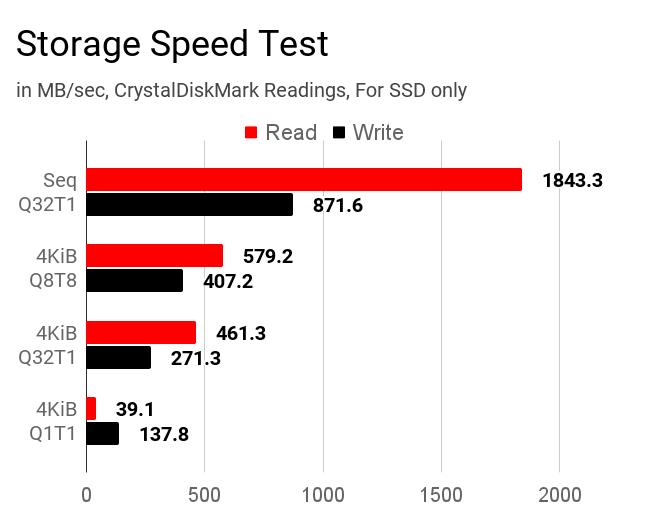 Mi Notebook 14 Horizon storage speed test by CrystalDiskMark.