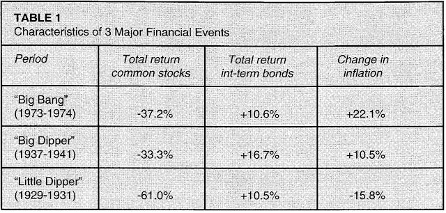 Three Financial Crises