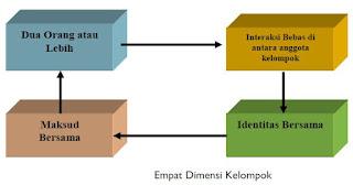 Dinamika Kelompok dalam Manajemen