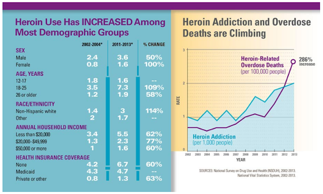 Estadísticas de muertes por sobredosis de heroína en USA