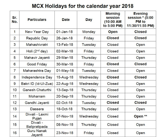 Mcx Holidays For The Calendar Year 2018-19