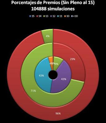 Porcentajes de Premios de Quiniela