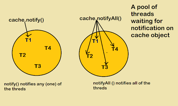 Difference between notify and notifyAll in Java? Answer