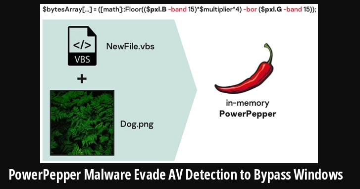 DeathStalker Hacker Group's New PowerPepper Malware Evade Antivirus Detection to Bypass Windows