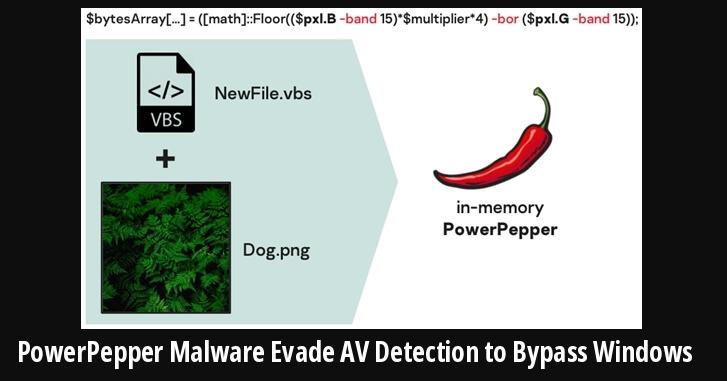 DeathStalker Hacker Group's New PowerPepper Malware Evade Antivirus Detection to Bypass Windows