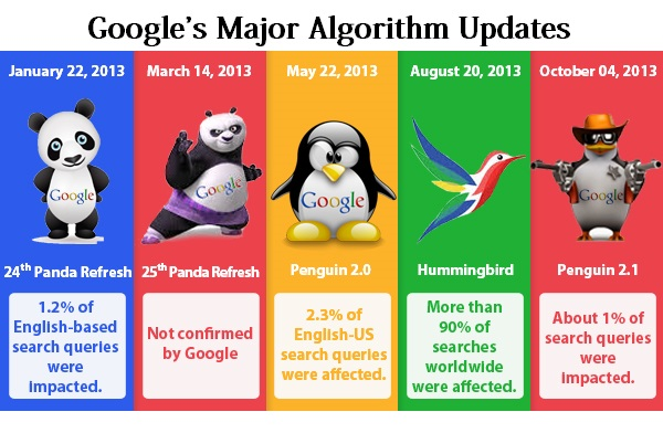 What are the major Algorithm Update by Google?