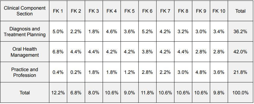 Percentage of INBDE Test Items, by Clinical Component Section and Foundation Knowledge Area inbde dental books