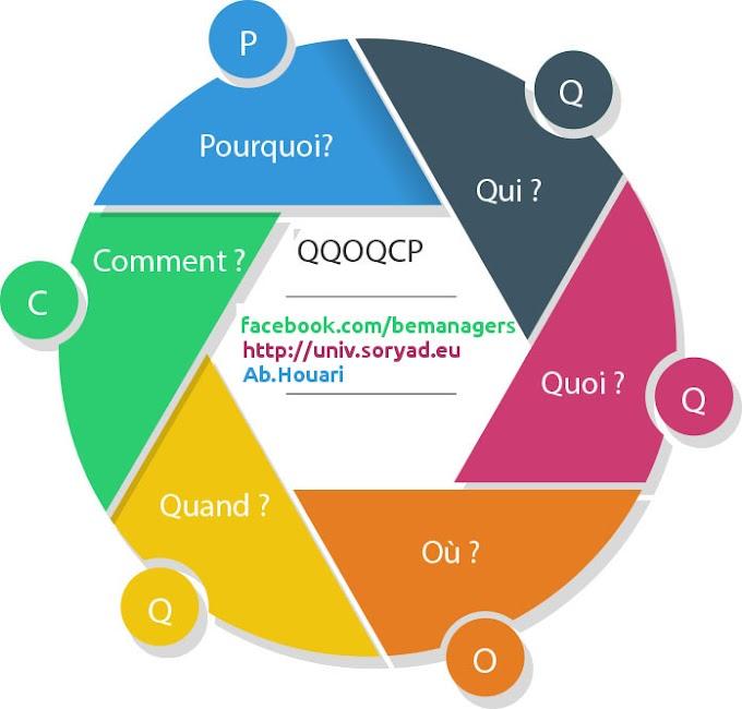 Outil 5 : Les QQOQCCP - Les 5 pourqoi