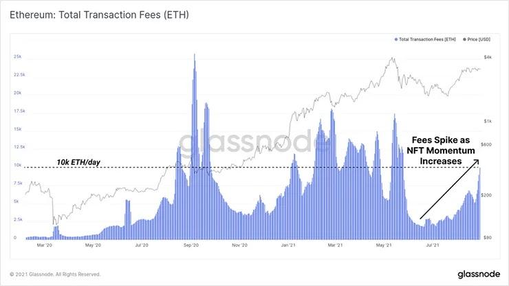 Комиссии за транзакции Ethereum