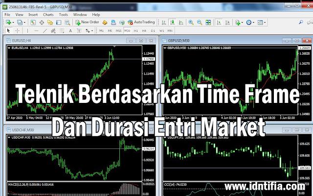macam-macam teknik trading forex berdasarkan time frame