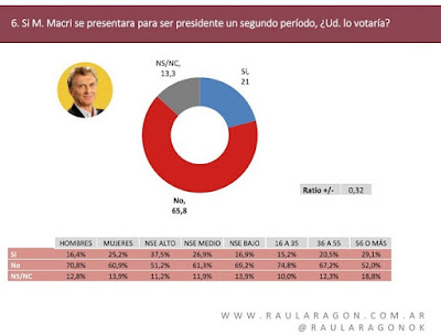 Macri: caída libre