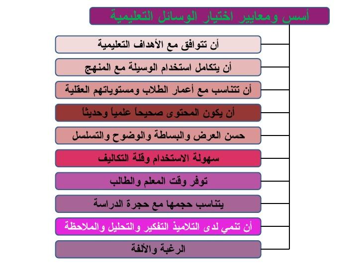 الوسائل التعليمية في رياض الأطفال نوفمبر 2016