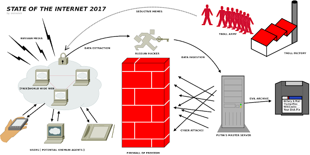 A satirical diagram, in the style of a 1990's computer science figure, showing the perceived constant assault by Russian . A 'Russian Hacker' leaps over 'Firewall of Freedom' with a briefcase of secrets. 'Russian Media' attacks the '[Free]World Wide Web' cloud with lightning bolts of disinformation. Russian 'Troll Factory' pumps out trolls spreading 'Seductive Memes' across the net. Putin's 'Evil Archive' is a Zip disk containing 'Hillary email, Trump Piss, WikiLeaks, and Your Dick Pix'. Users of the internet are outlined as all 'Potential Kremlin Agents'.