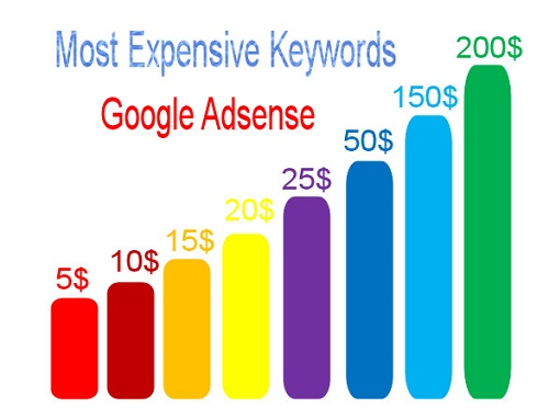 Most-Expensive-Keywords-Google-Adsense-adwords-planner-money-make-online
