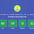 PENDAFTARAN YAYASAN / PESANTREN AL-QODIRI ONLINE 2020