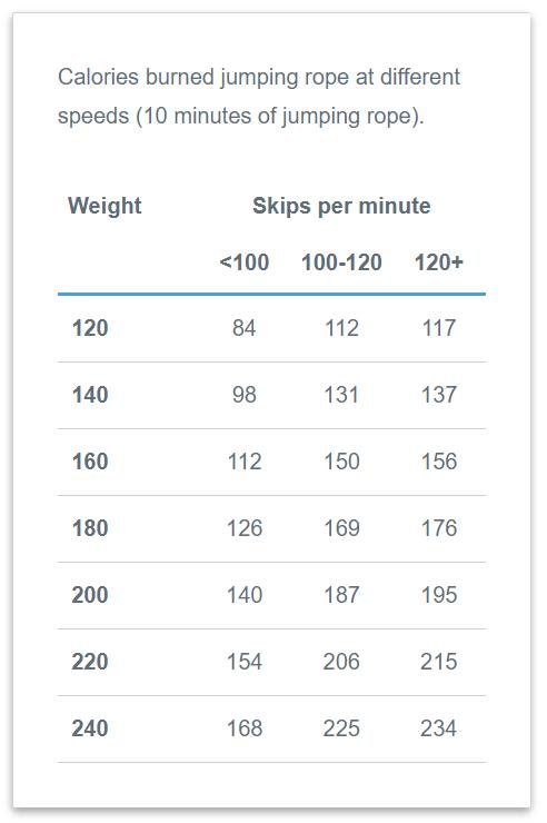 Pengiraan Kalori Untuk Skipping atau Jump Rope