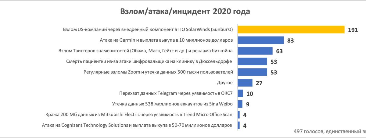 Итоги 2020-го года глазами безопасников