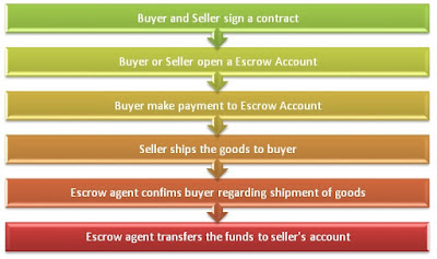 how does escrow accounts works?