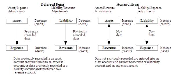 التسوية الجردية للايرادات والمصروفات   Adjusting Revenue and Expenses