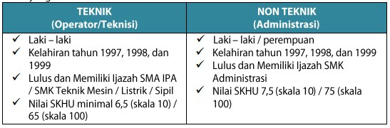 REKRUTMEN UMUM TINGKAT SMK TAHUN 2017 - MEDAN