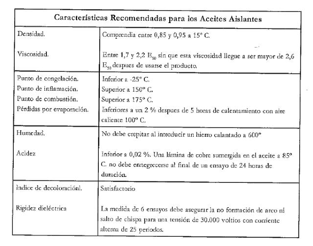 caracteristicas recomendadas para aceites aislantes