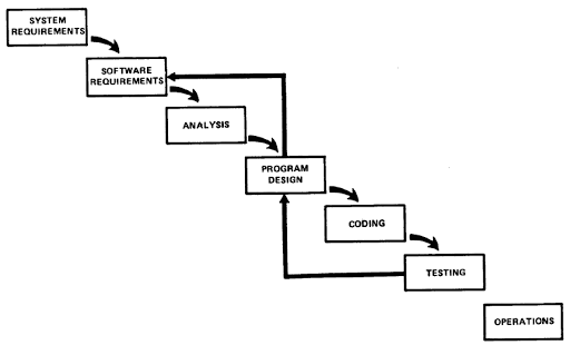 Considerations: Dual-Track Scrum and the Waterfall Monsters